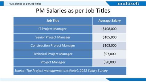 Certified Project Manager With Mba Salary by Project Management Salaries
