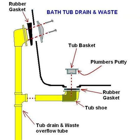 bathtub drainage system tub drainage on slab foundation