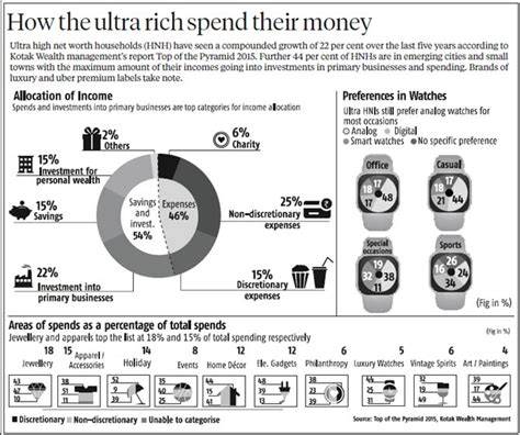 Rich Spend Money how the ultra rich spend their money rediff business