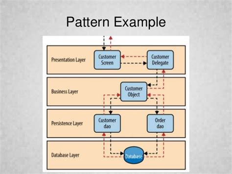 software design pattern library architecture diagram patterns gallery how to guide and