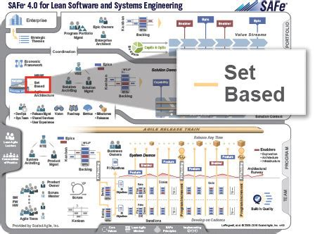set top layout guide programmatically set based design safe 174 4 0 reference guide scaled agile
