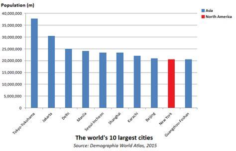 20 Largest Cities In The World by Where Are Largest Cities In The World 2015 Edition