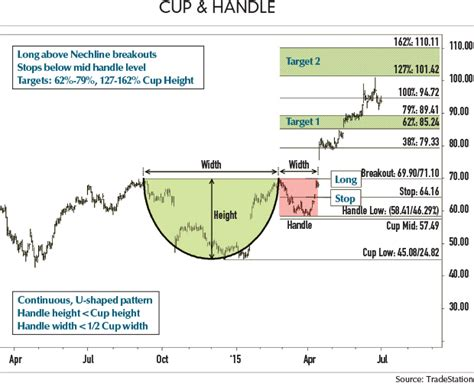 cup and handle chart pattern video trading cup handle patterns futures magazine