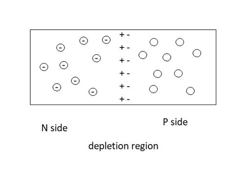 diode negative side a of questions about diodes and the depletion region physics forums the fusion of