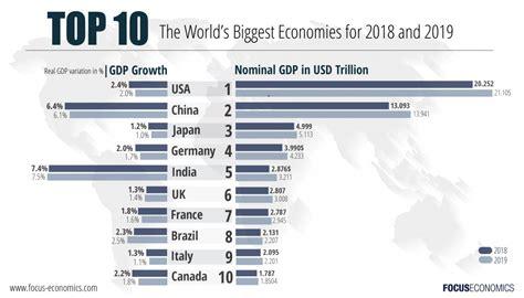 the world s largest economies 2018 2022
