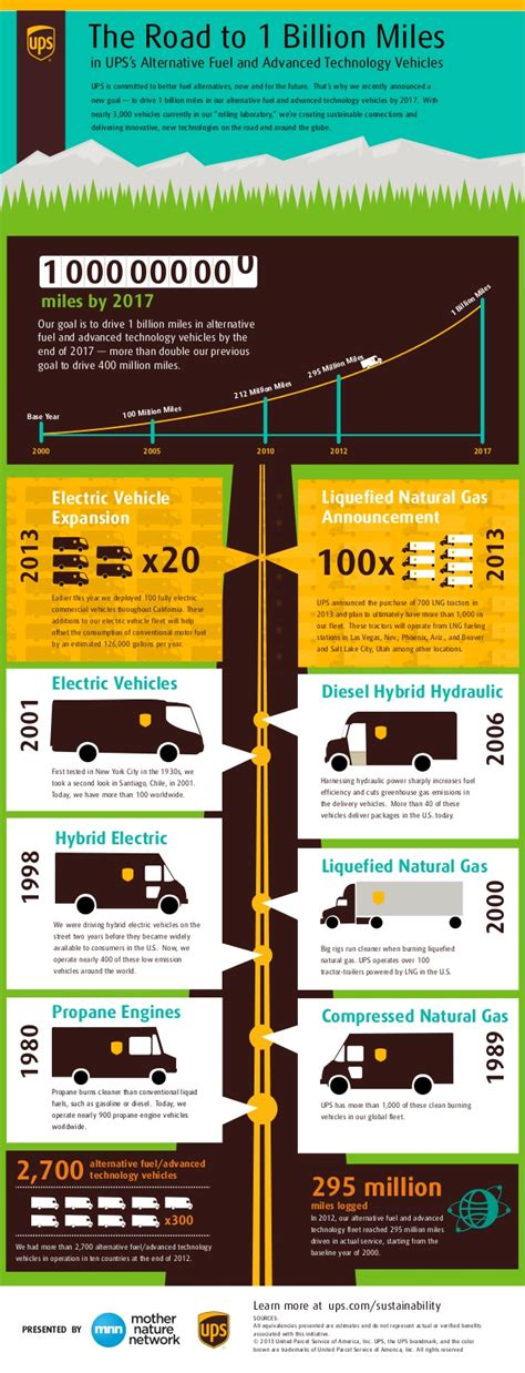 Alternative Email For Mba Application by 1 Billion Ups S Alternative Fuel Fleet Infographic