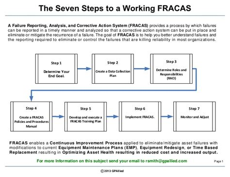 Failure Reporting And Corrective System Template Failure Reporting Process Map