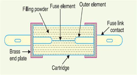 high voltage fuse construction your seo optimized title