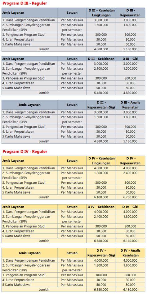 Biaya Pemutihan Gigi Di Semarang biaya kuliah poltekkes banjarmasin info biaya kuliah