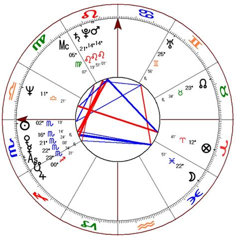 birth chart houses hillary clinton s birth chart