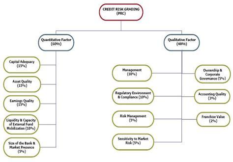 Credit Risk Grading Format Internship Report On Credit Risk Grading Of Eastern Bank Limited Assignment Point