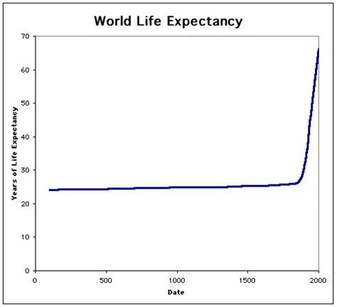 span in human years expectancy is a basic human right 171 the daily