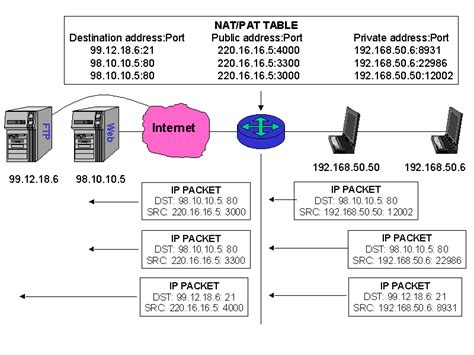 porte tcp ip overview of tcp ip and the