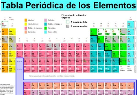 tabla de consignatarios en uruguay kimika tabla periodica de los elementos