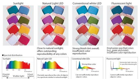 color rendering compact led line light exsb nseries view led light