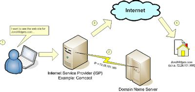 Broadband Ip Address Lookup Domain Naming System Dns Tech