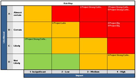 Risk Map Template Excel Risk Map Analysis Chart How To Structure Data Using Excel Tool In To Proper Shape