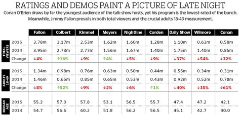 news 2016 cancelled television shows television ratings fallon leads late night overall but colbert kimmel fight