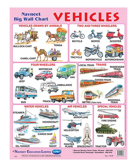 Decor Home Furniture by Buy Navneet Vehicles Big Wall Chart Online In India