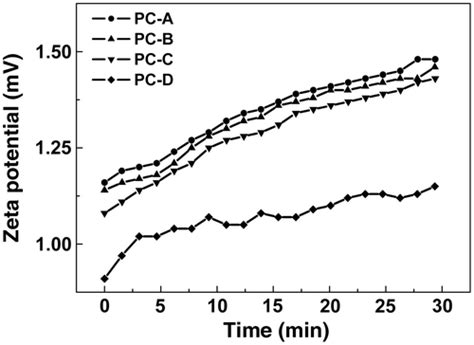 hydration zeta potential effect of molecular weight of polycarboxylate