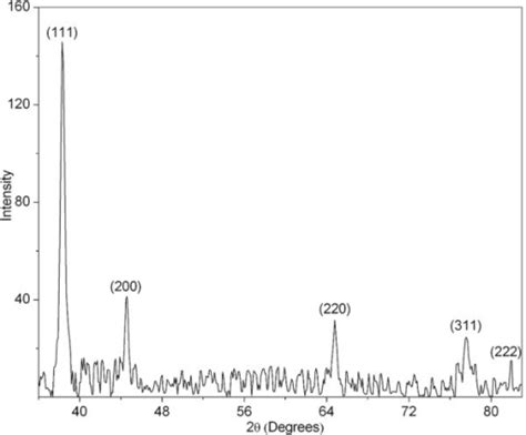 xrd pattern data xrd pattern of the silver nanoparticles indicating fcc