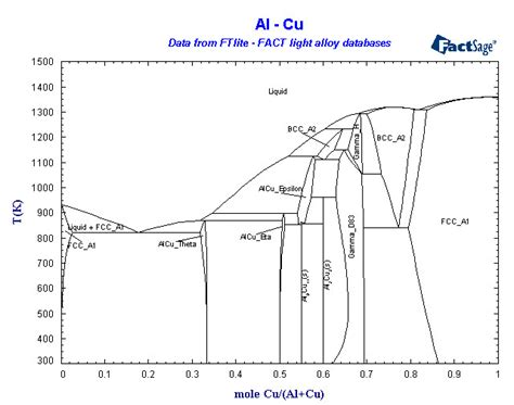 cu al phase diagram al cu phase diagram pictures to pin on pinsdaddy