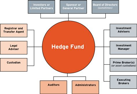 Funds Of Hedge Funds hedge fund internships summer undergraduates salary guide
