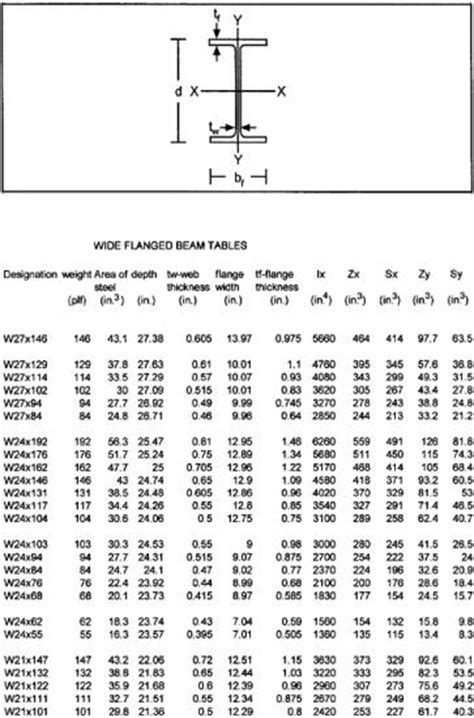 wide flange beam section properties chapter 18 tables engineering360