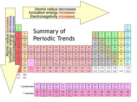 Periodic Table Summary Periodic Table Of Elements Study