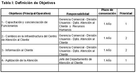plan de accion para una estacion de servicio en argentina mejora continua en el servicio de atenci 243 n al cliente de