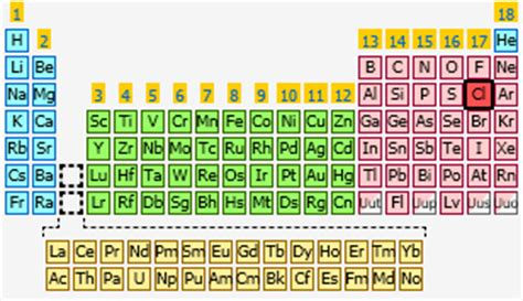What Is Cl On The Periodic Table chlorine the periodic table at knowledgedoor