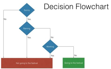 decision flowchart flowchart if then create a flowchart