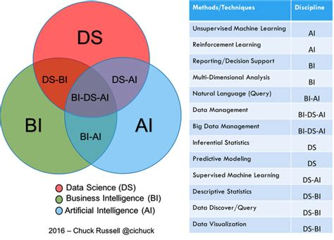 Mba In Data Science And Data Analytics In India by Do You Agree With This Venn Diagram About Data Science And