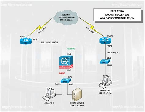 cisco packet tracer asa tutorial packet tracer basic asa lab