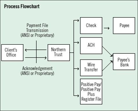 disbursement flowchart integrated payment disbursement services northern trust us