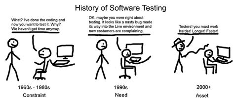 qa software tester for software testing passionates history of software