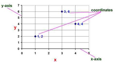 exle of x axis math graphs and lines glossary and terms