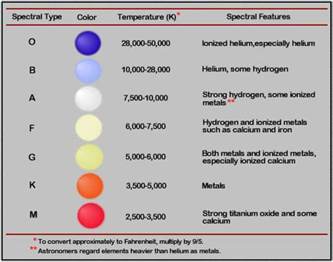 list the color of the from to coldest colored real and imagined sky telescope