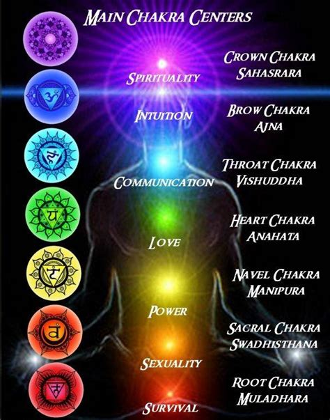 chakra energy centers laura  martino rainbow   dark