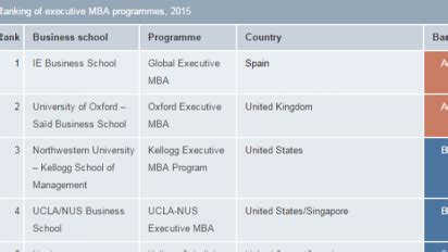 2015 Mba Rankings Economist by Executive Mba Ranking 2015 The Economist