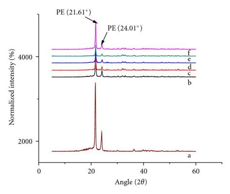 xrd pattern of polyethylene mechanical rheological and bioactivity properties of