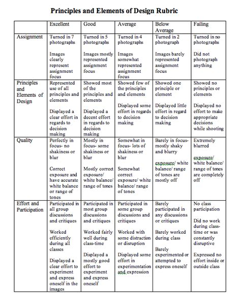 design elements in writing principles and elements of design rubric rubrics