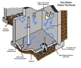 radon gas basement radon problems when selling a ohio home radon testing