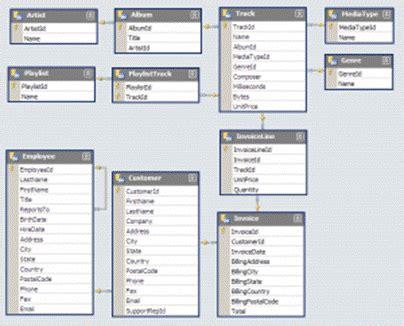 tujuan desain sistem database dan grafik rifca contoh data base