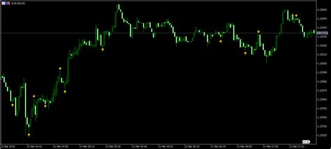 quantum trading indicators for metatrader 4 dynamic price