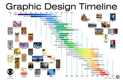 interior design history timeline snpratt an exploration