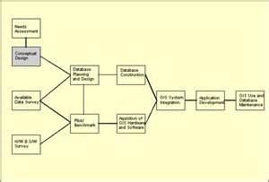conceptual design database