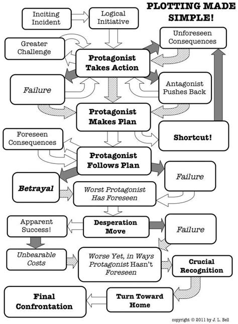 Flow chart of Classic Plot Structures | Plot Development