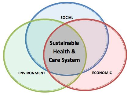 what is sustainable health? | sustainable health