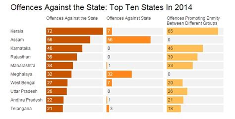 how many sections in ipc which indian state files the most sedition cases